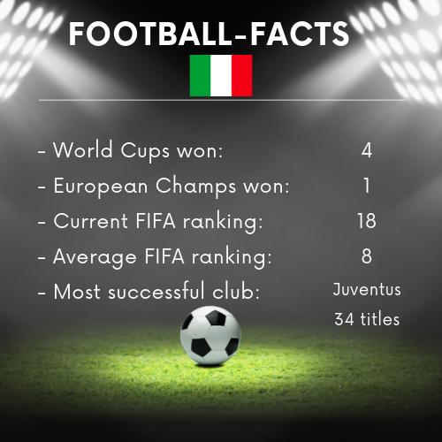 Italy Football Facts