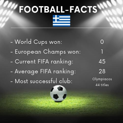 Football Facts Greece