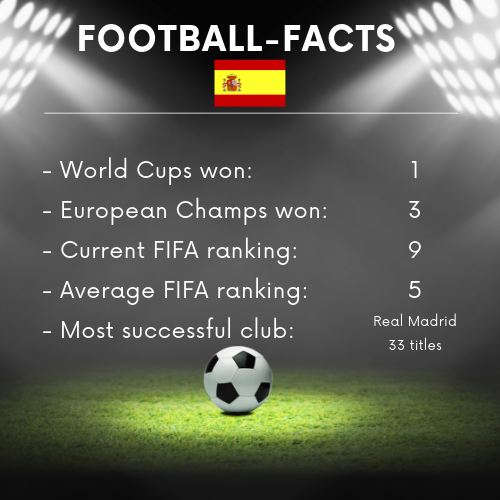 Football Facts Spain